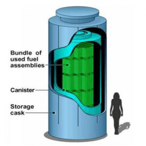 Storage and Transport of Irradiated Fuel Rods